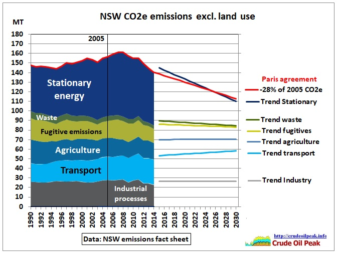NSW_CO2e_emissions_to_2030
