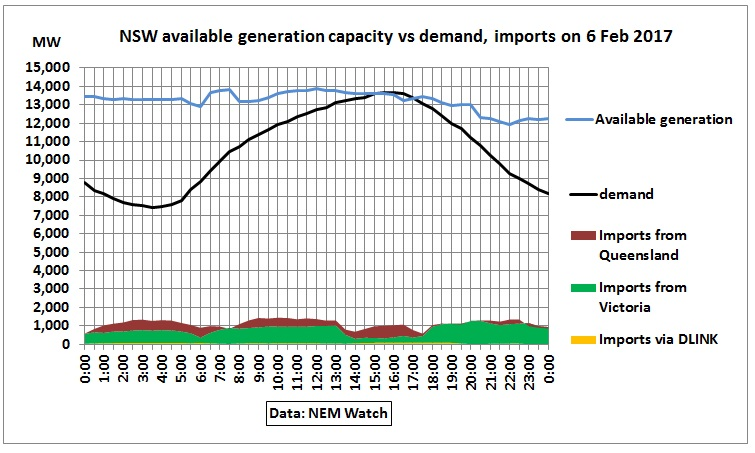 NSW_available_generation_demand_imports_6Feb2017