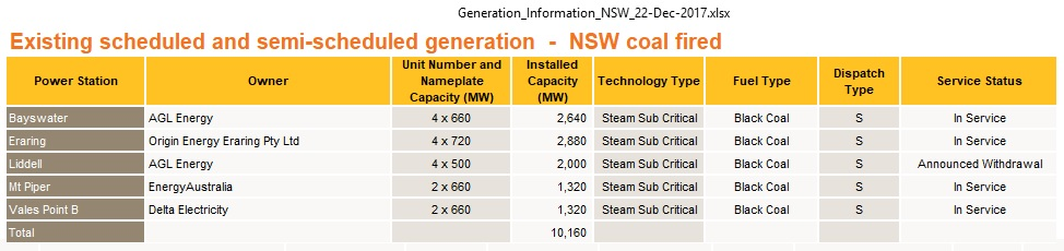 NSW_coal_fired_power_plants_Dec2017