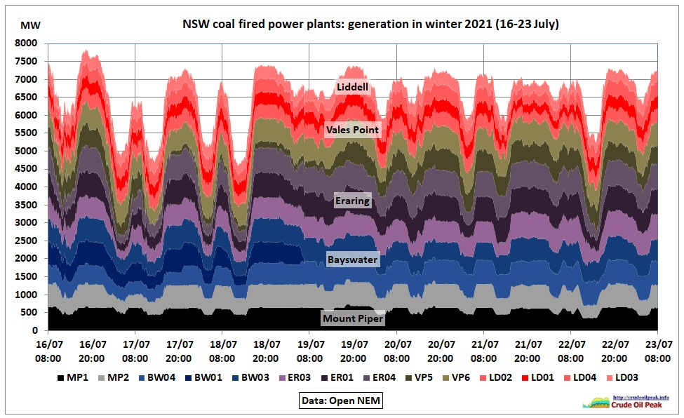 This article follows 2 earlier posts on power price spikes in May 2021 (Tomago alu smelter load shedding and Callide C4 explosion) It is easy enough to click on the […]