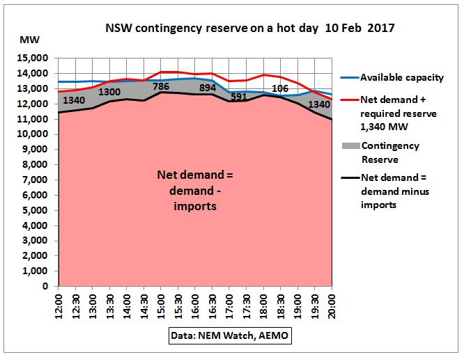 NSW_contingency_reserves_10Feb2017
