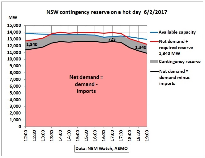 NSW_contingency_reserves_6Feb2017
