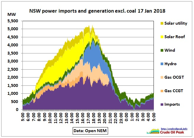 NSW_excluding-coal_17Jan2019