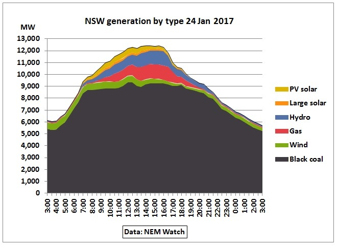 NSW_generation_by_type_24Jan2017