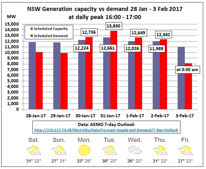 NSW_generation_vs_demand_28Jan-3Feb2017