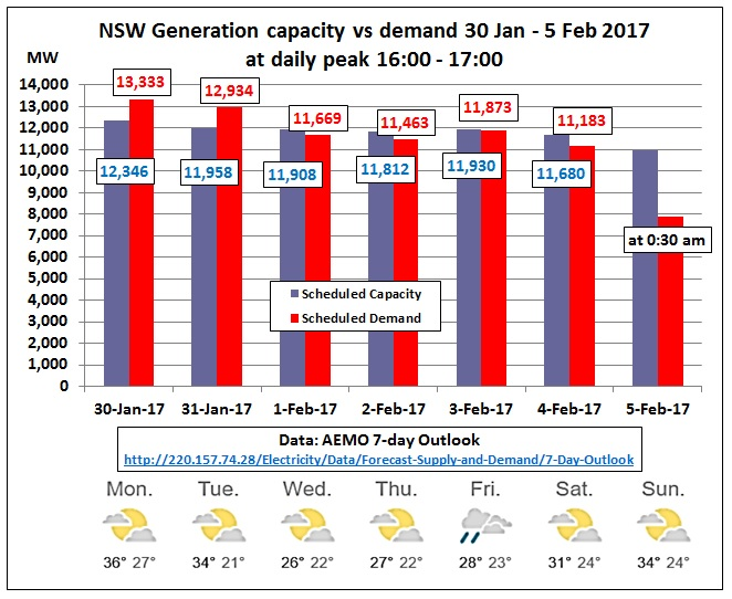 NSW_generation_vs_demand_30Jan-5Feb2017
