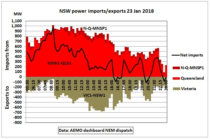 NSW_imports-exports_23Jan2018