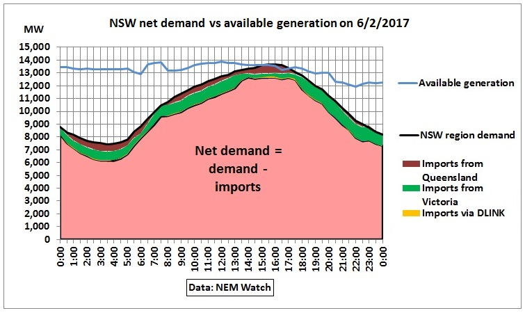 NSW_net_demand_vs_generation_6Feb2017