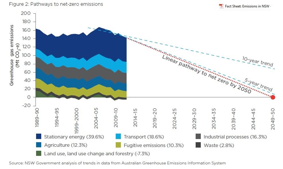 NSW_pathway_zero_emissions_2014