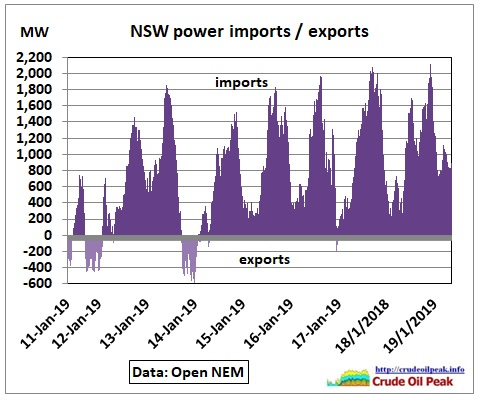 NSW_power-imports-exports_Jan2019