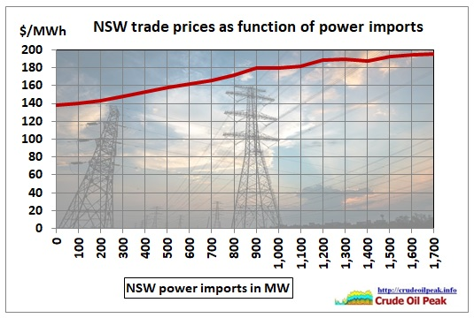 NSW_power-price_function_of_imports