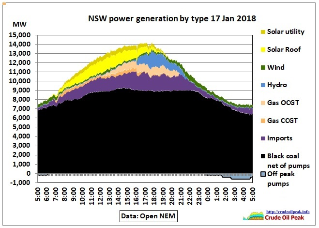 NSW_power_generation_17Jan2019