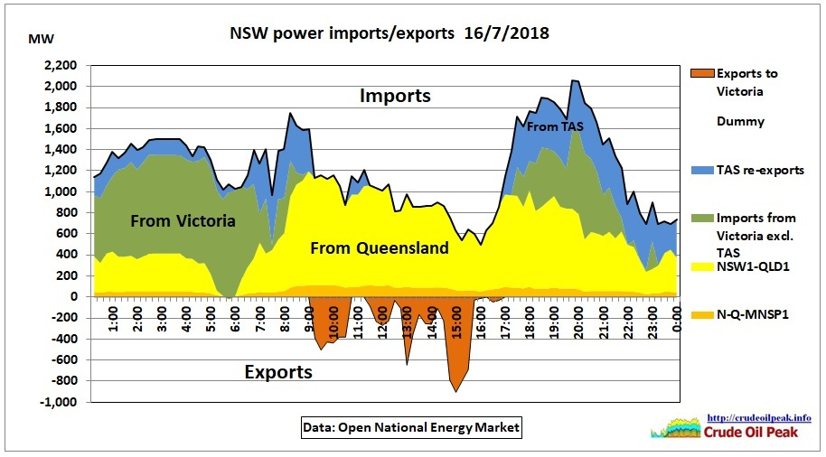 NSW_power_imports-exports_16Jul2018