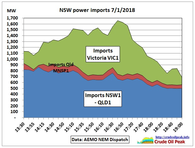 NSW_power_imports_7Jan2018