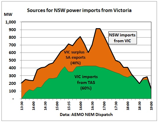 NSW_power_imports_by_source_7Jan2018