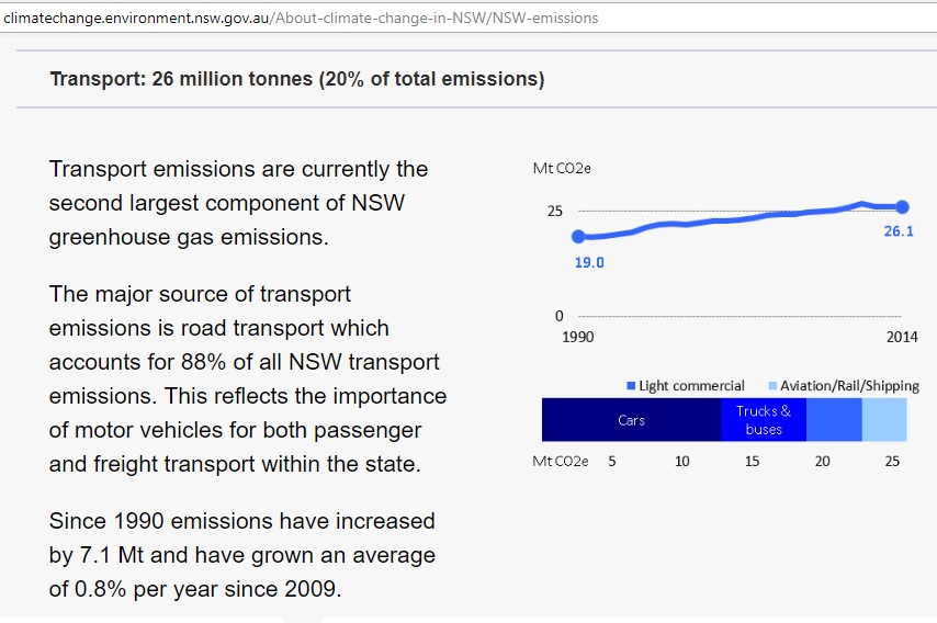 NSW_transport_emissions_1990-2014