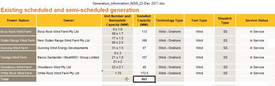NSW_wind_power_plants_Dec2017