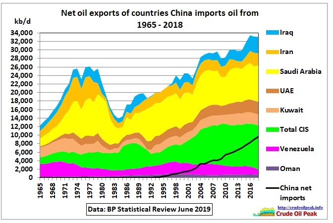 Net_oil_exports_selected_countries_1965-2018