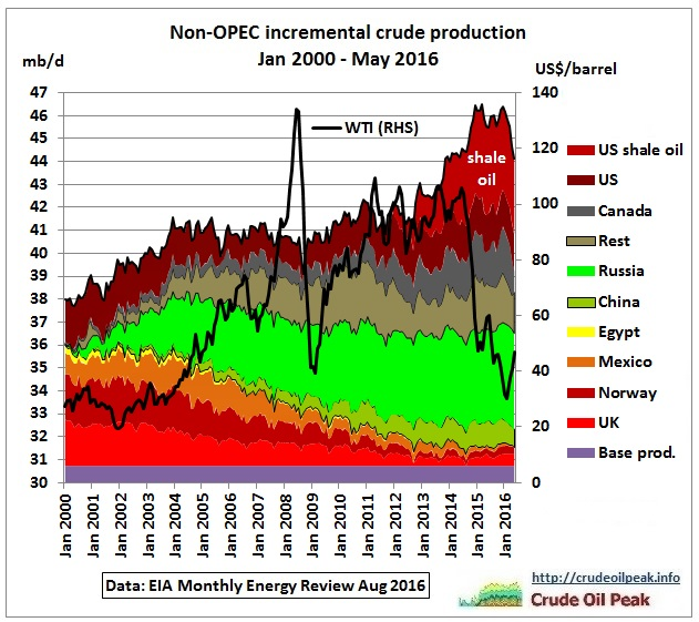 non-opec_incremental_crude_production_2000-may2016