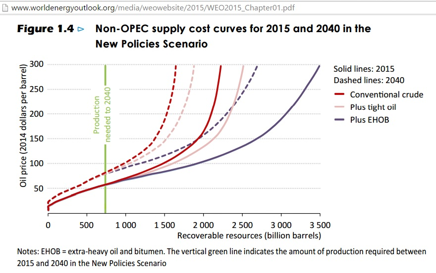 Non-OPEC_cost_curves_WEO2015-2040