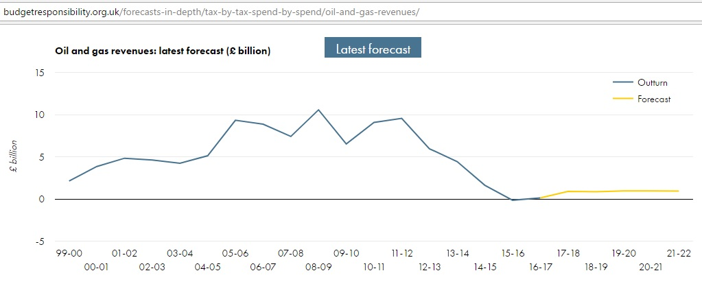 OBR_oil_gas_revenue_2000-22_Mar2017