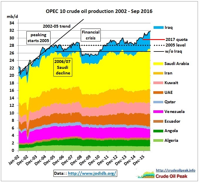 opec-10_crude_production_2002-sep2016