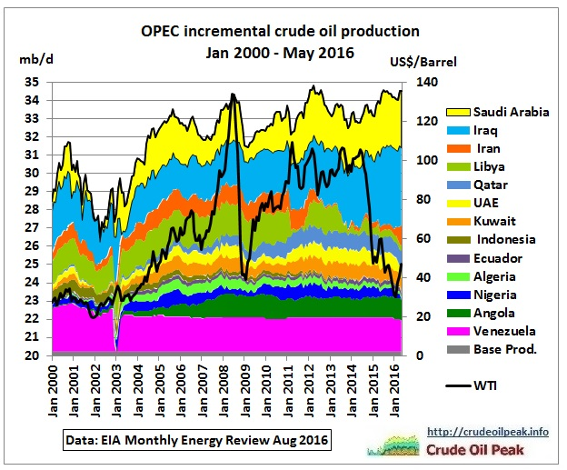 opec_incremental_crude_production_2000-may2016