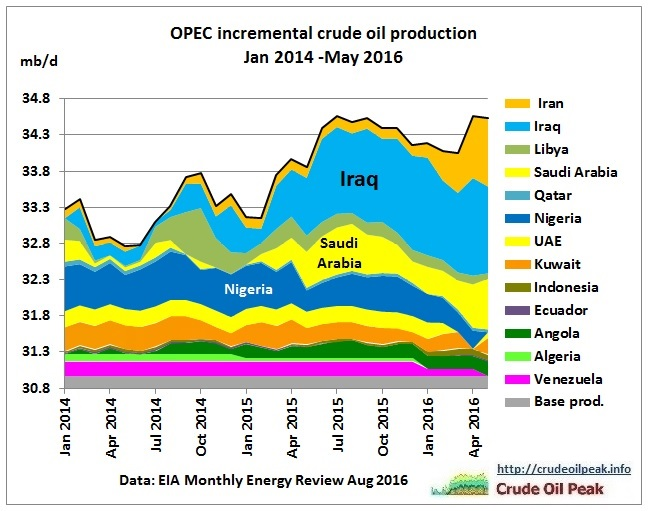 opec_incremental_crude_production_jan2014-may2016