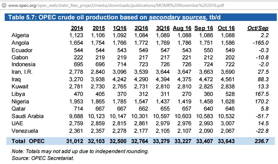 opec_crude_secondary_2014-oct2016