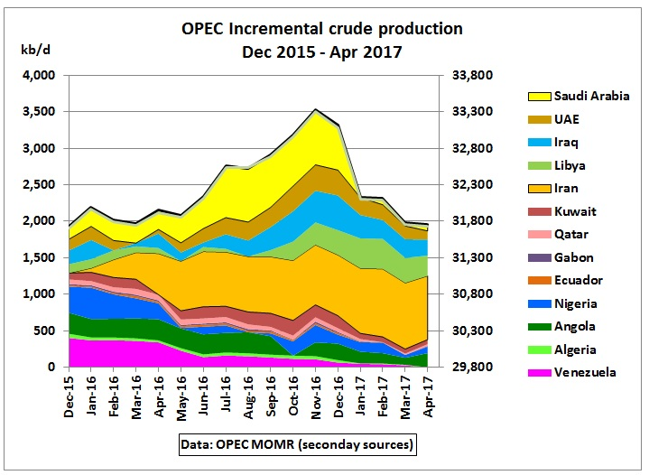 OPEC_incremental_production_Dec2015_Apr2017