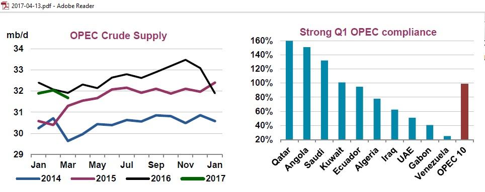 OPEC_production_cut_compliance_IEA_Mar2017