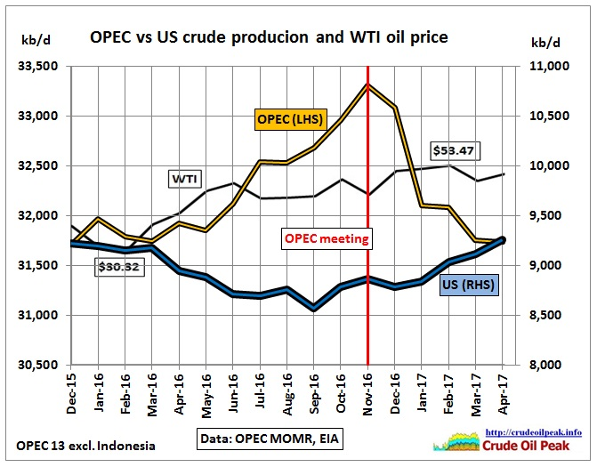 OPEC_vs_US_crude_production_Dec15-Apr17