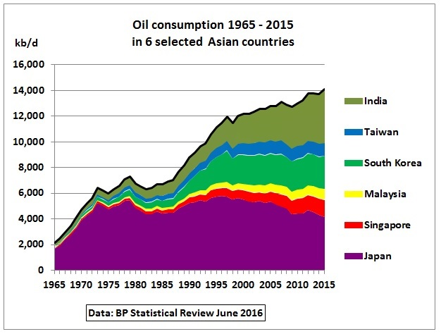 Oil_consumption_1965-2015_6Asian_countries