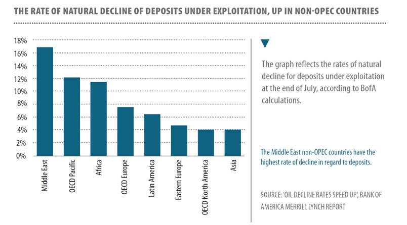 Oil_natural_decline