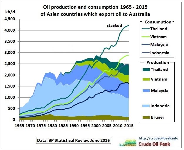 Oil_production_consumption_5Asian_countries_1965_2015