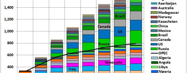 BP Statistical Review: proved reserves not so proven We start with what most people will do, the BP Statistical Review (latest version June 2016). The review's Excel file contains a […]