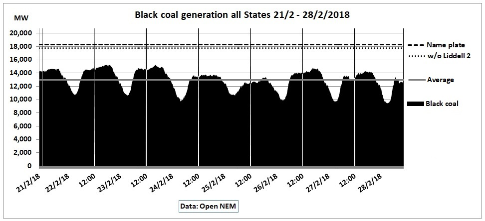 Open_NEM_All_States_Coal_21-28Feb2018