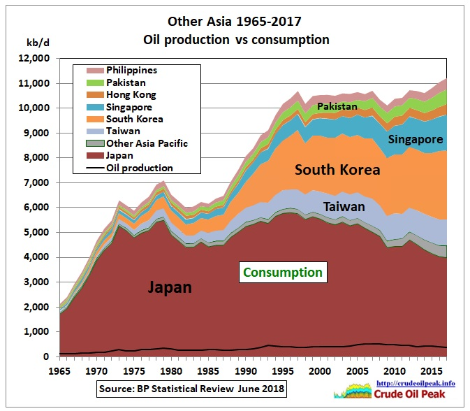 Other-Asia_oil_production-consumption_1965-2017