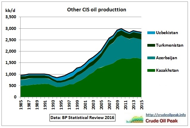 Other CIS_oil_production_1985-2015