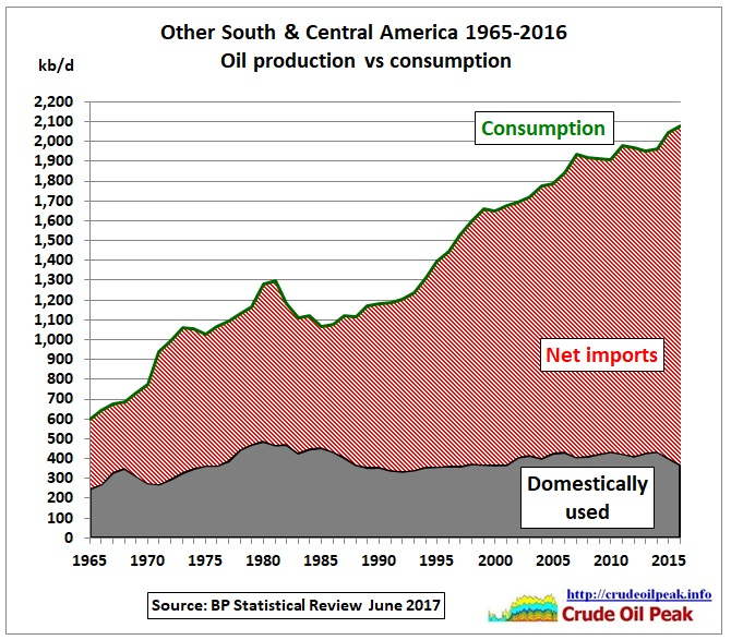Other-LA_oil_production_vs_consumption_1965-2016