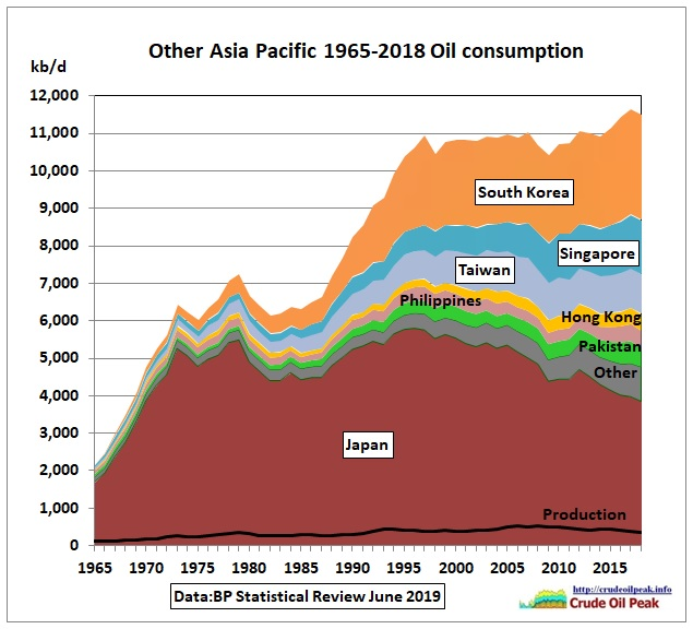 Other_Asia_oil_consumption_1965-2018