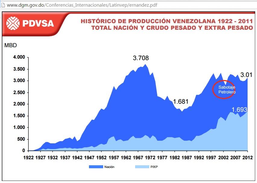 PDVSA_Historico_Produccion_1922_2012_extra_pesado