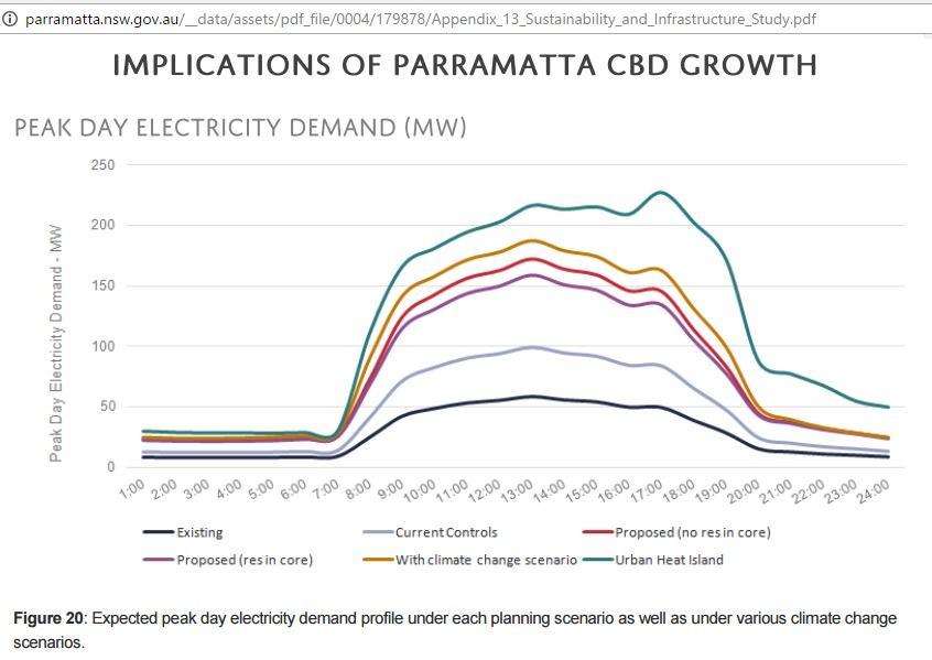 Parramatta_CBD_peak_electricity_demand_existing_proposed