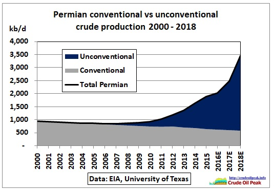Permian_conventional-unconventional_2000-2018