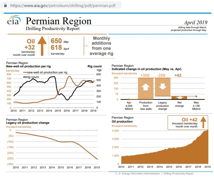 Permian_drill-report_Apr2019
