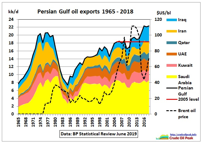 Persian-Gulf-oil-exports_1965-2018