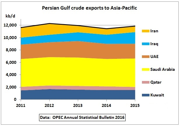persian_gulf_crude_oil_exports_2011-2015