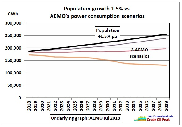 Population-growth_vs_AEMO-scenarios_2018-39