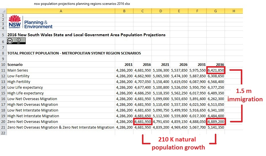 Population_scenario_table_Sydney_2036