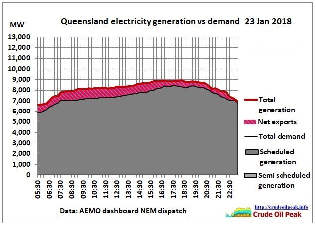 QLD_generation_vs_demand_23Jan2018